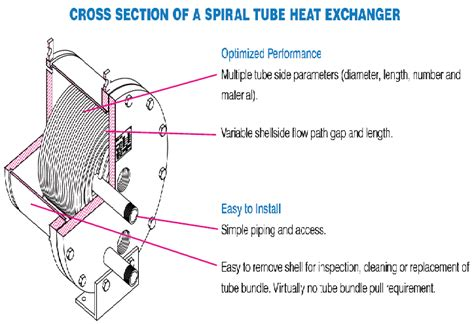 tube cross section cross section of a spiral tube heat exchanger features
