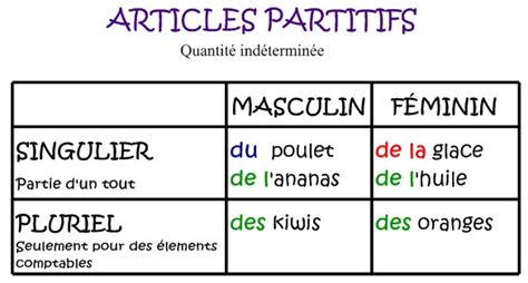 ejemplos de preguntas en frances con est ce que aprende franc 233 s tema6 l 180 article partitif