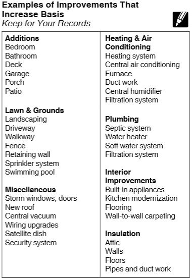 tax differences between home repairs home improvements