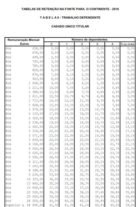 tabela de irs para 2016 poupar a descontar irs tabelas de reten 231 227 o na fonte 2016