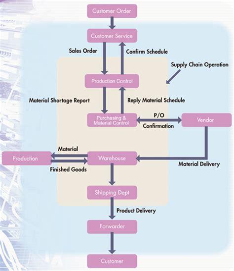 supply chain flowchart supply