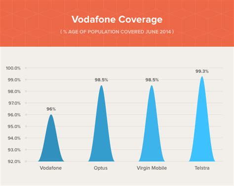 vodafone mobile coverage vodafone network coverage in australia review