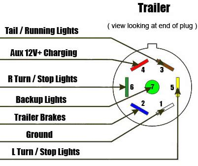 7 wire trailer harness diagram 7 way trailer rv diagram aj s truck trailer center