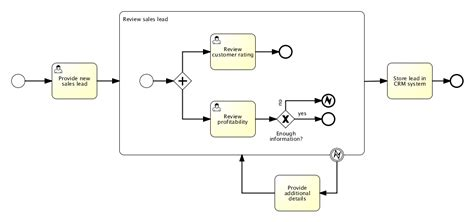 how to draw bpmn diagram in eclipse business process management with kanban kanbanize