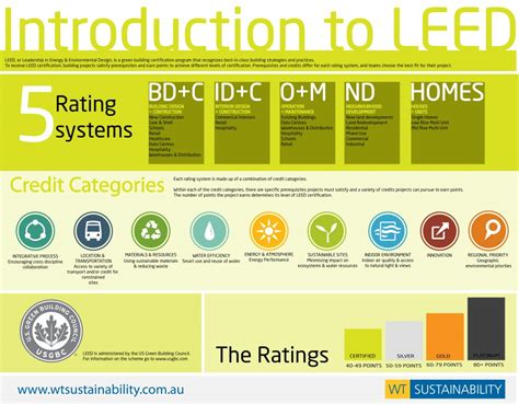 Credit Form Leed Introduction To Leed V4 Miami Green