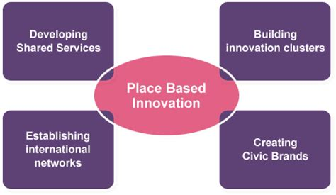 A Place Based On Place Based Innovation