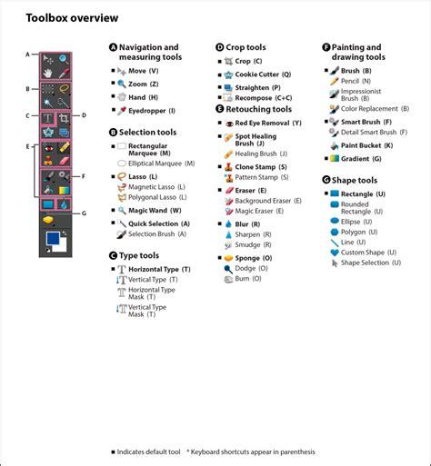 basic photoshop tutorial photoshop for bloggers photoshop basics media arts 10