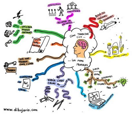 crear imagenes mentales dibujario fernando de pablo mapas mentales sobre mapas
