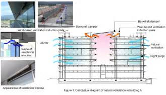 Exhaust System Building Epson Innovation Center Japan Sustainable Building Database