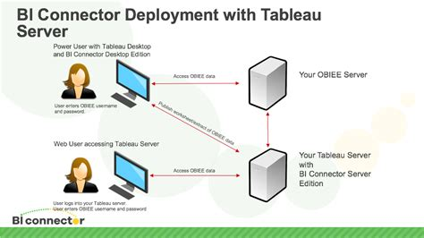 tableau server architecture diagram how to connect tableau server to obiee bi connector