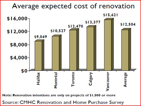 renovations health dcr renovations