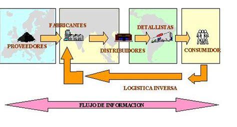 cadena suministro carrefour actores en la cadena de suministro sc logistweb el