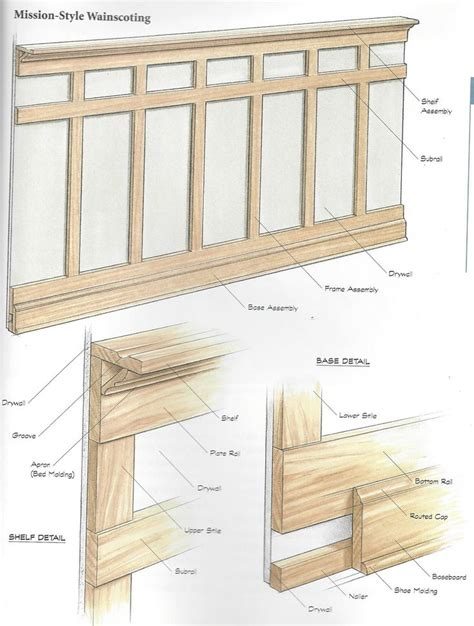 Wainscoting Plans by Formula For Mission Wainscoting Wainscoting Ideas