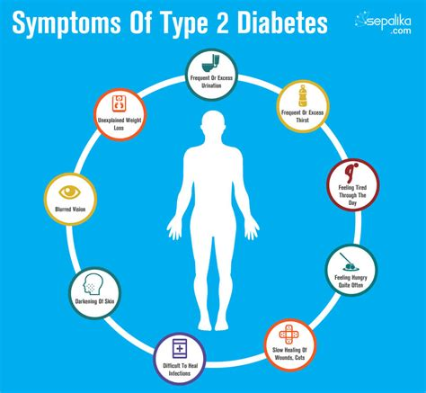 symptoms  diabetes type