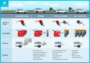 Electric Vehicle Types Pdf Hawaii Energy Electric Vehicles