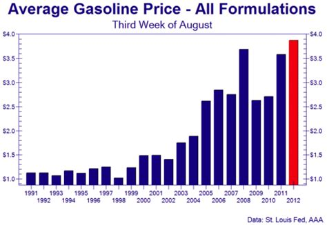 average gas price an economic growth mirage income levels fall as the cost