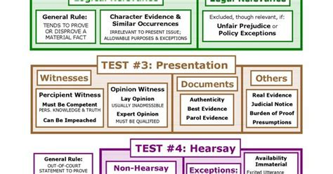 federal of evidence flowchart evidence big picture flowchart bar study materials