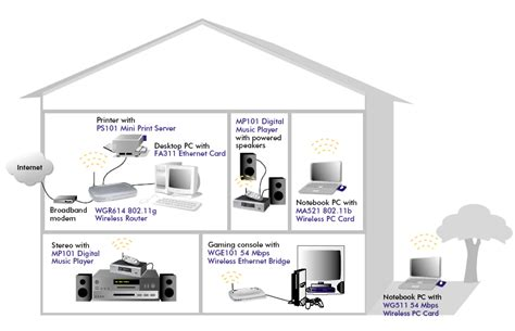 wireless home in home wireless network