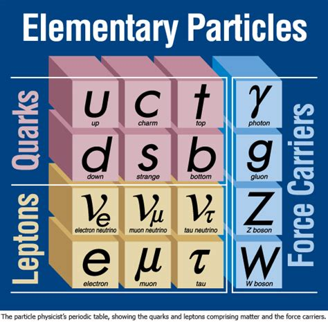 the origin of mass elementary particles and fundamental symmetries books more on particle physics perimeter institute