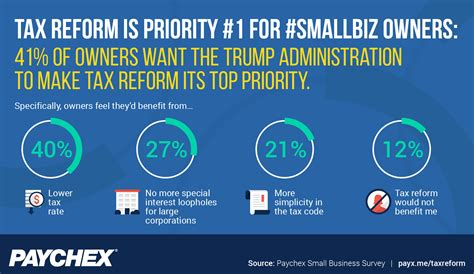 tax reform small business owners want tax reform to be priority no 1