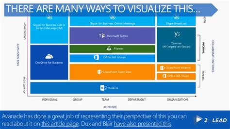 Blueprint Planner when to use what in office 365
