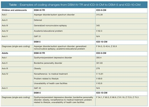 Dsm 5 Table Of Contents by Diagnosing Psychiatric Disorders The Synchronization Of