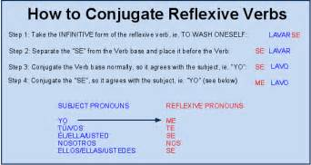 reflexive pronoun in espanol