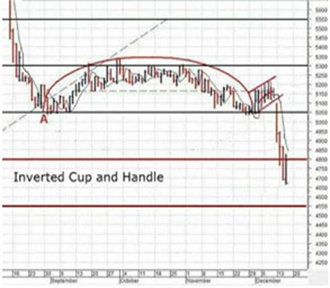 upside down cup and handle pattern common chart setups top nasdaq stocks