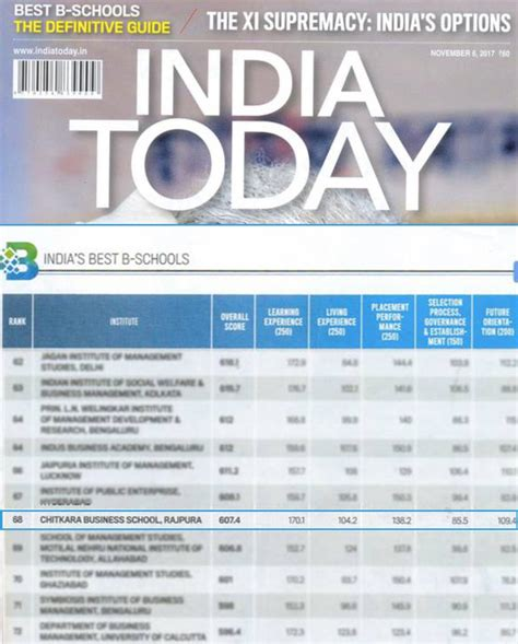 Post Mba Ranking by Chitkara Business School Marked The Best B School In The