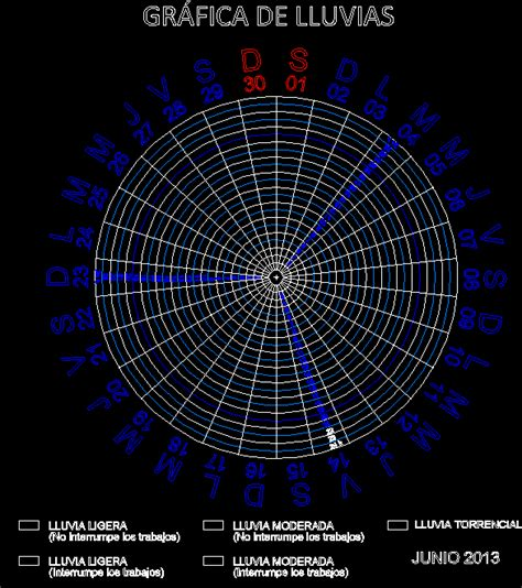 thunderstorms control grafica dwg block  autocad