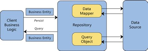 repository pattern database first implementing repository pattern with entity framework