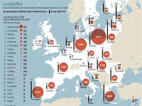 commissione europea sede lo spreco dei fondi ue l italia in coda nella spesa per