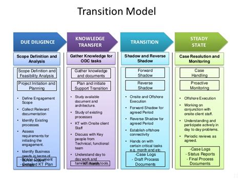 Transition Plan Template Project Transition Plan Ppt