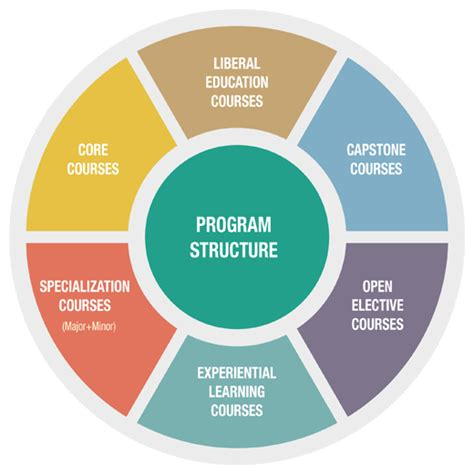 Mba Program Structure by Write My Research Paper Study Method In Research