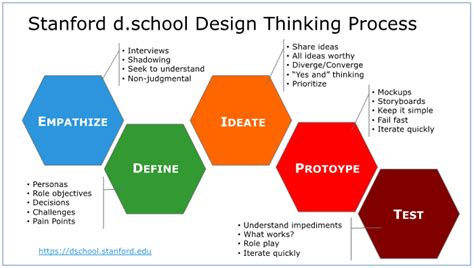 design thinking higher education can design thinking unleash organizational innovation