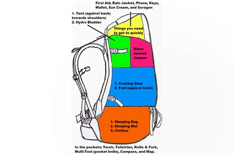 best way to pack a suitcase diagram beginners guide to packing a hiking bag