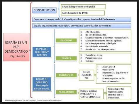 que es el layout wikipedia 3 propuestas constitucionales democracia horizontal