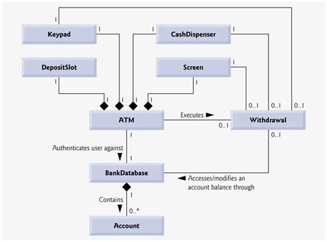class diagram of atm system section 3 11 optional software engineering study