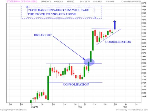 sbi bank stock price stock market chart analysis state bank of india