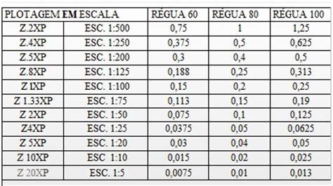 zoom escala layout autocad como mudar escala no auto cad render respostas