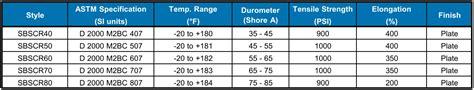 Neoprene Sheet   Quality Rubber Sheet Suppliers ShoneRubber