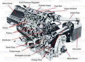 engine or motor parts of a car engine and their function search