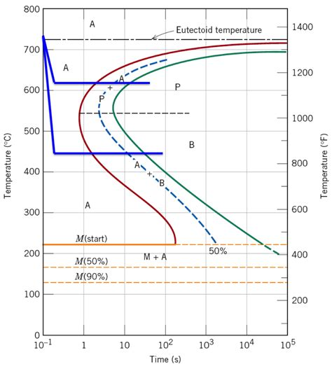 iron carbon phase diagram explained iron carbon diagram