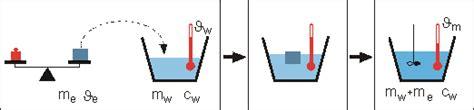 innere energie berechnen innere energie w 228 rmekapazit 228 t schmelzw 228 rme eis