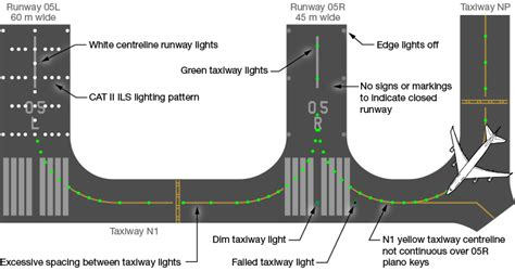 airport lighting diagram when right was wrong flight safety australia