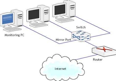 network switch layout promiscuous monitoring in ethernet and wi fi networks