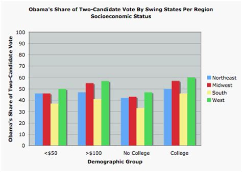 swing status realclearpolitics horseraceblog a review of obama s