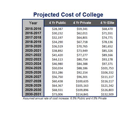 college costs could total as much as 334 000 in four years