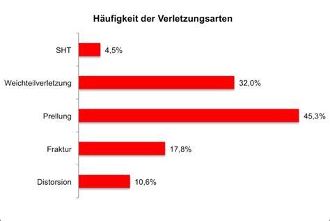 Kfz Versicherung J Hrlich Zahlen by M 252 Nster Sechs Verletzte Radfahrer T 228 Glichzahl Der