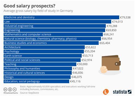 Chart Good Salary Prospects Statista